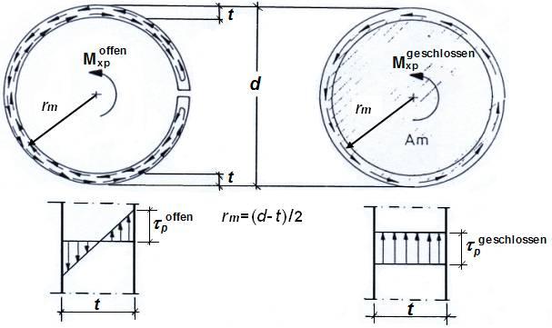 offener geschlossener querschnitt abbildungen. Black Bedroom Furniture Sets. Home Design Ideas